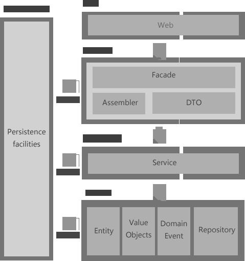 DDD架构图