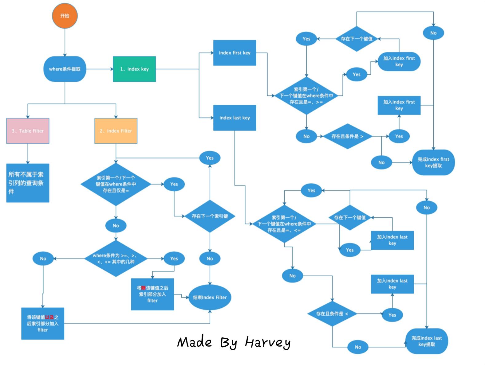 索引命中流程图